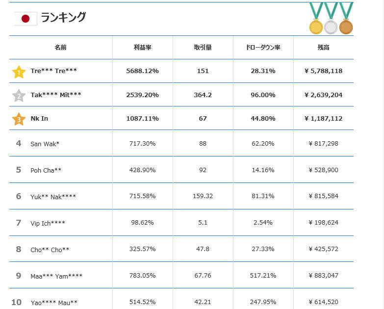 FXバーチャル取引コンテスト3位入賞